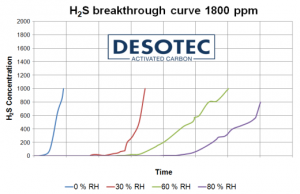 Typical H2S breakthrough curves