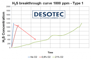 Typical hydrogen sulphide breakthrough curves